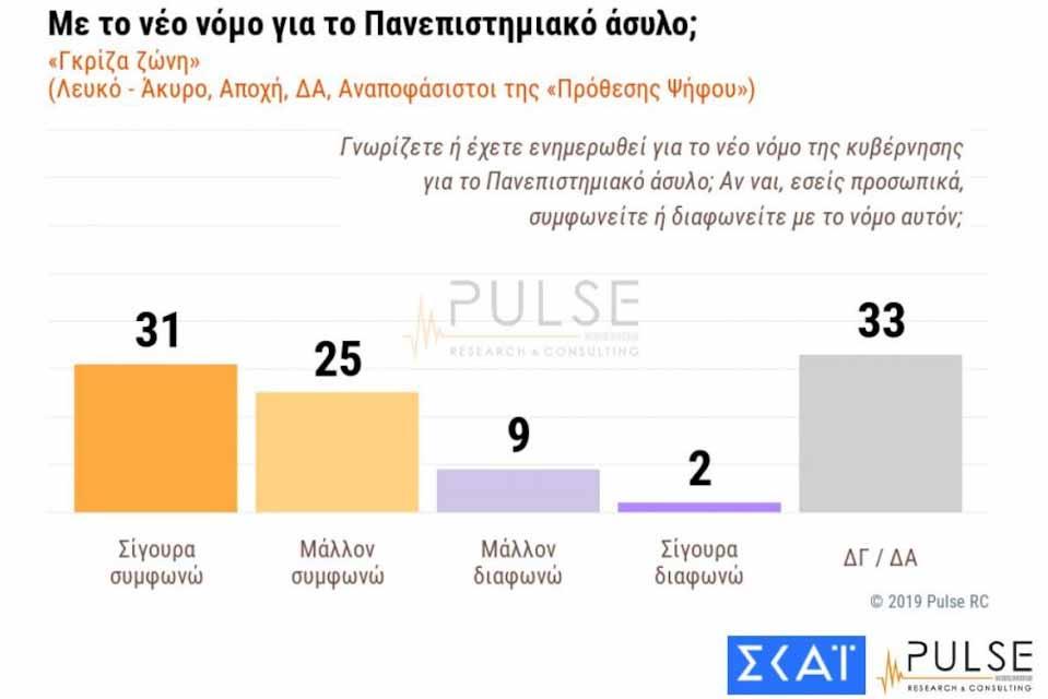 Προβάδισμα 14 ποσοστιαίων μονάδων της Νέας Δημοκρατίας έναντι του ΣΥΡΙΖΑ