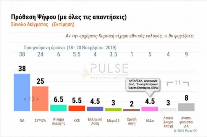 Σταθερό προβάδισμα 13+ ποσοστιαίων μονάδων της Νέας Δημοκρατίας έναντι του ΣΥΡΙΖΑ