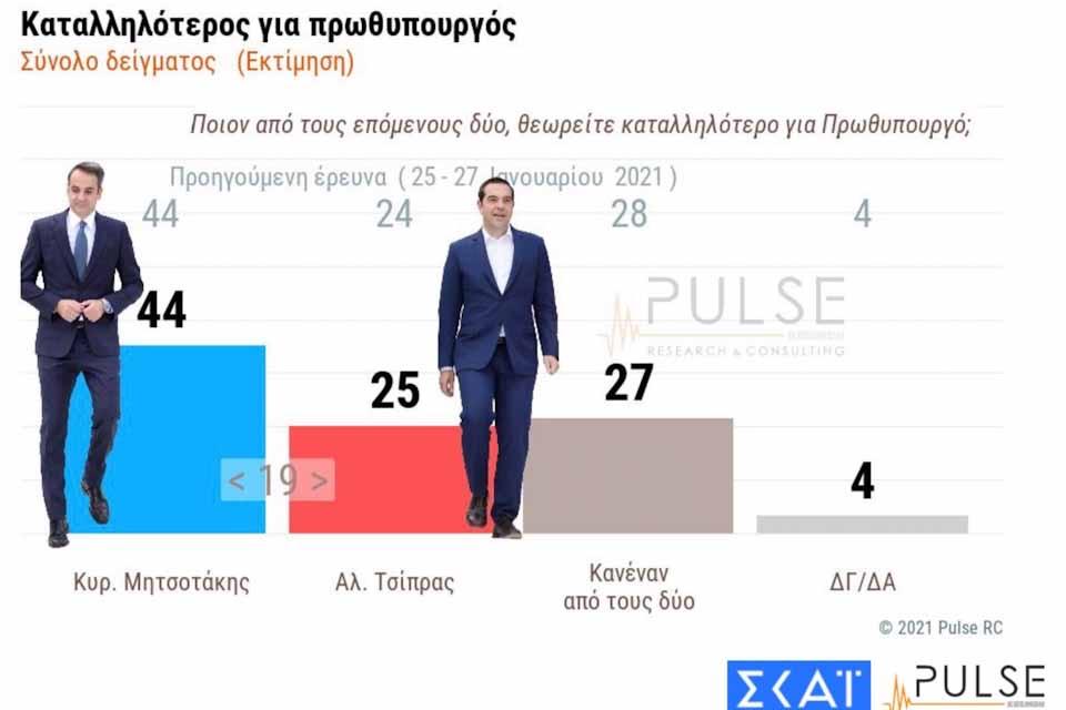Δημοσκόπηση ΣΚΑΪ: 15% μπροστά η ΝΔ από τον ΣΥΡΙΖΑ